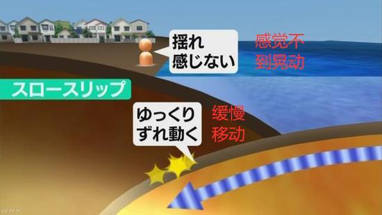板块移动示意图(NHK)