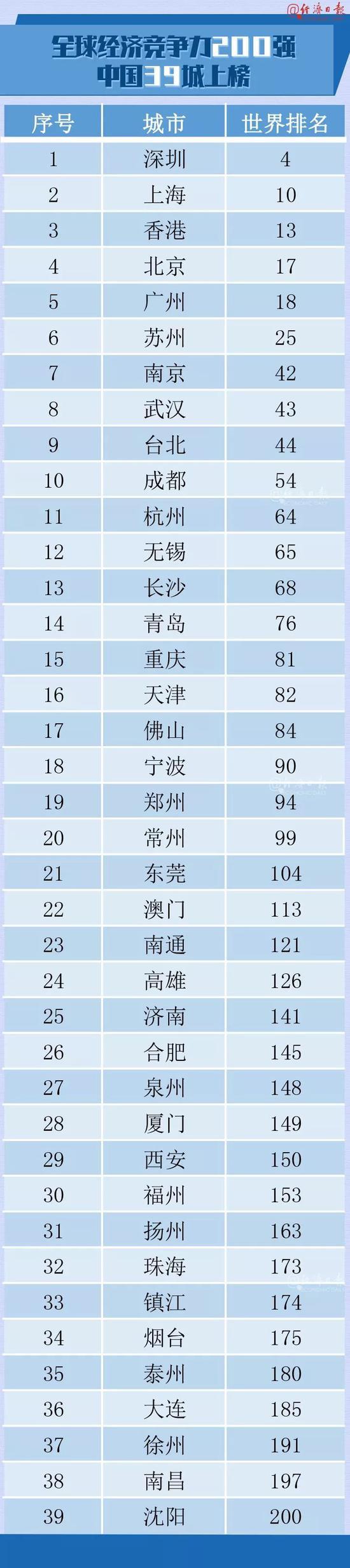 全球城市競爭力榜單出爐 最具競爭力的城市是這座 北京 上海 城市