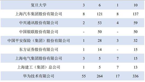 上海交大毕业生签约的重点用人单位
