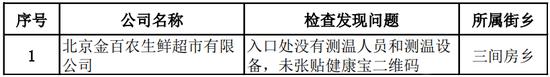 北京朝阳:金百农生鲜超市入口无测温被通报