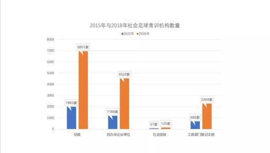 2015年到2018年社会足球青训机构数量增长图。中国足协提供