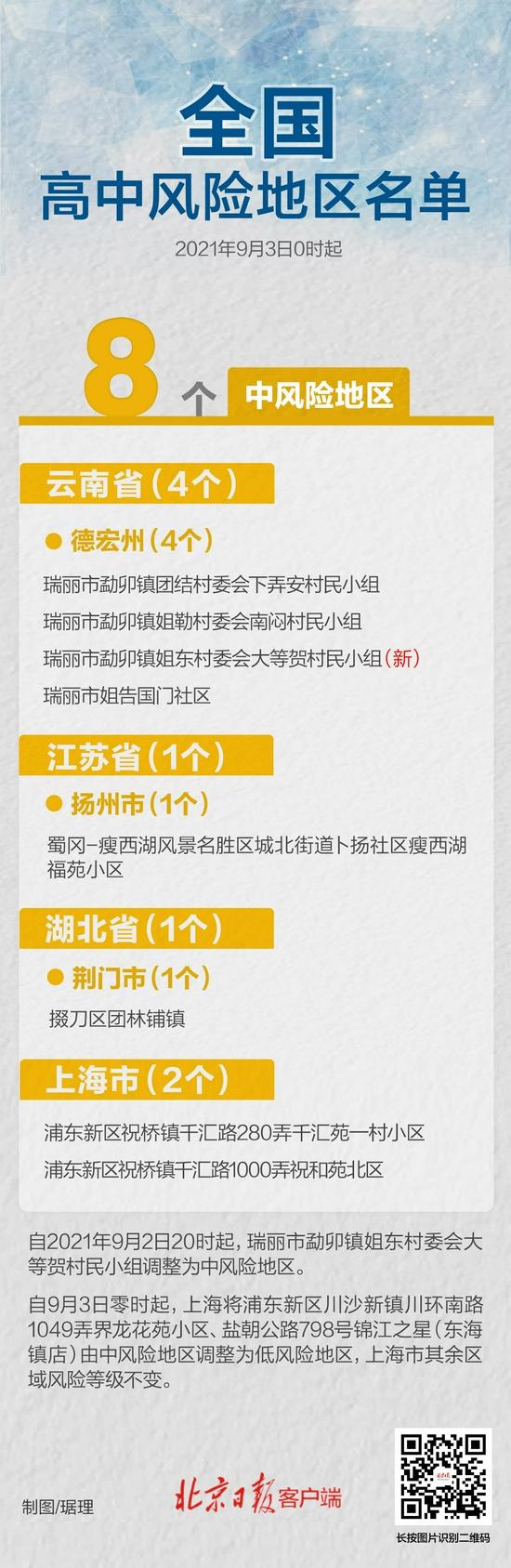 最新!云南+1 上海-2 全国还有8个中风险区(图1)