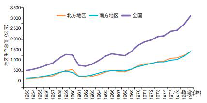 1953-1978年间中国的南北经济添长对比图(杨多贵等,吾国南北地区经济发展差距及演变分析)