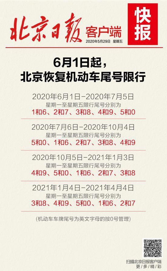 这张北京尾号限行时间图,请收藏