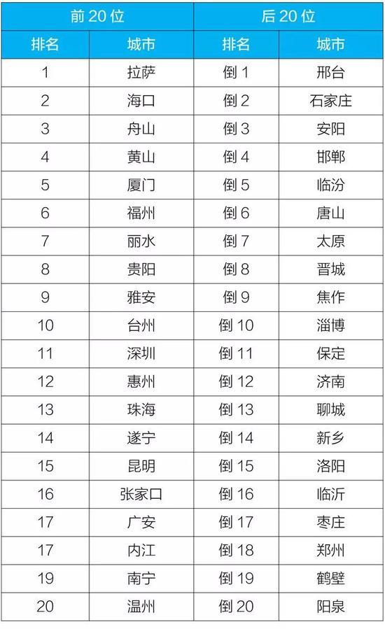△2019年1-11月168个重点城市排名前20位和后20位城市