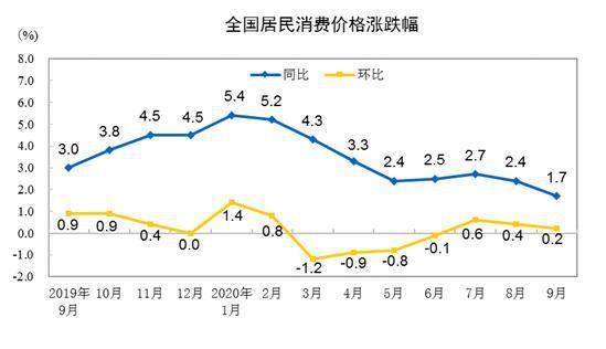 国家统计局:2020年9月份居民消费价格同比上涨1.7%