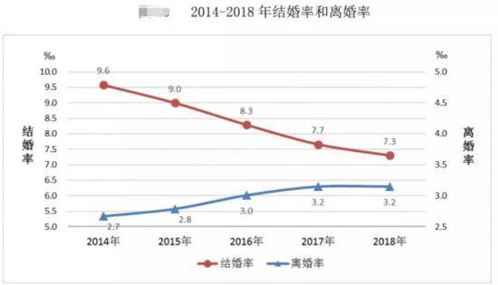 图片来源:民政部《2018年民政事业发展统计公报》