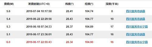 图片来源:中国地震台网
