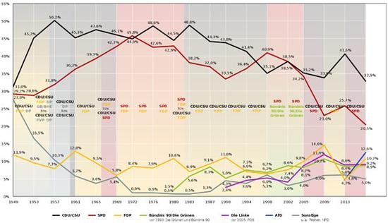 1949年至2017年德国选举终局,暗色联盟党,红色社民党,黄色自民党,绿色绿党,紫色左翼党,蓝色选项党,灰色其他