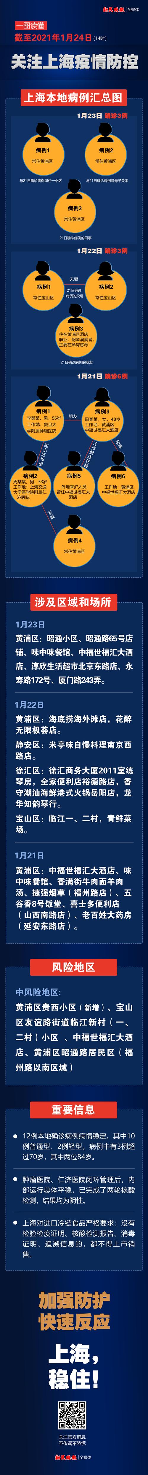 一圖匯總!上海3天12人確診,涉及24個區域和場所