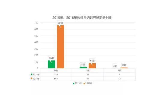 2015年、2018年教练员培训开班期数对比。中国足协提供