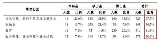 清华毕业生就业单位行业分布