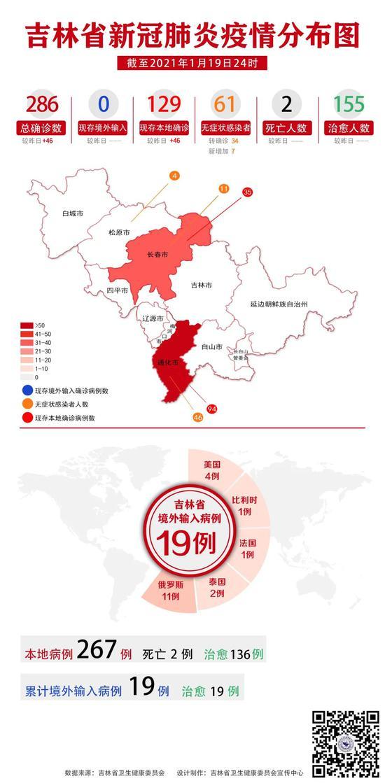 2021年1月19日吉林省新冠肺炎疫情分布圖