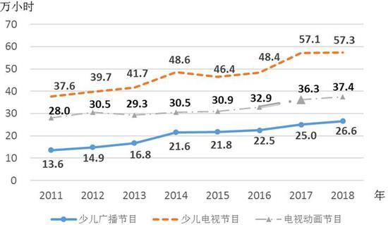 △2011—2018年少儿广播节目、少儿电视节目、电视动画节目播出时间情况(数据来源:国家统计局)