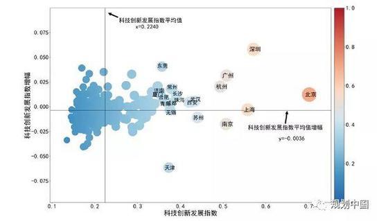 《中国城市科技创新发展通知2019》(首都科技发展战略钻研院)