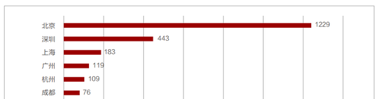 北大毕业生就业城市排名