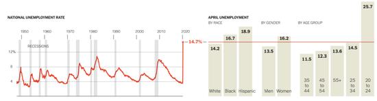 左为美国历年赋闲率动态图,右为美国4月差别栽族、性别和年龄层的赋闲率