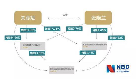 关彦斌与张晓兰离婚前的股权关系   图片来源:记者 李少婷 滑昂 编辑 徐斐 刘茂