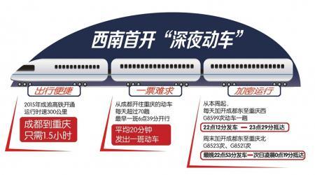 成渝铁路加开深夜动车:周六周日最晚22点53分发车