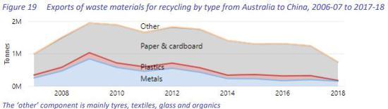 图片来源:截自澳大利亚环境和能源部《National Waste Report 2018》