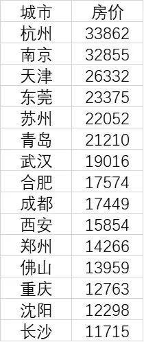 15个新一线城市2020年12月房价数据来源:中国房价行情平台