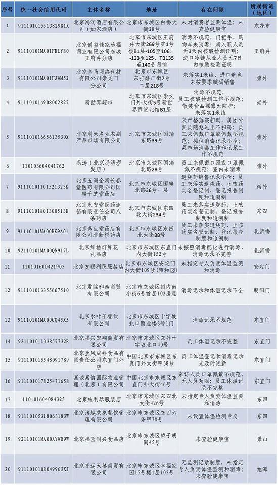 北京东城区通报第四批20家未落实疫情防控责任企业名单