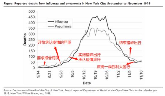 1918年9-11月纽约抗疫主要措施实施时间点。