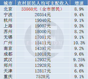 城市进化论据公开数据整理(注:北京仅公布全市居民人均可支配收入)