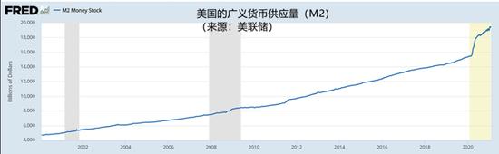 1960年1月1日至2021年1月1日,美国的广义货币供应量(M2)平均每年增长6.8%。