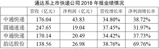 数据来源:上市公司2018年年报