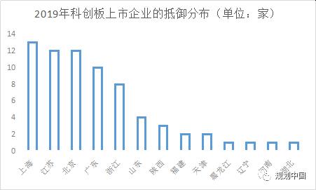 科创板块上市企业分布(数据:wind)