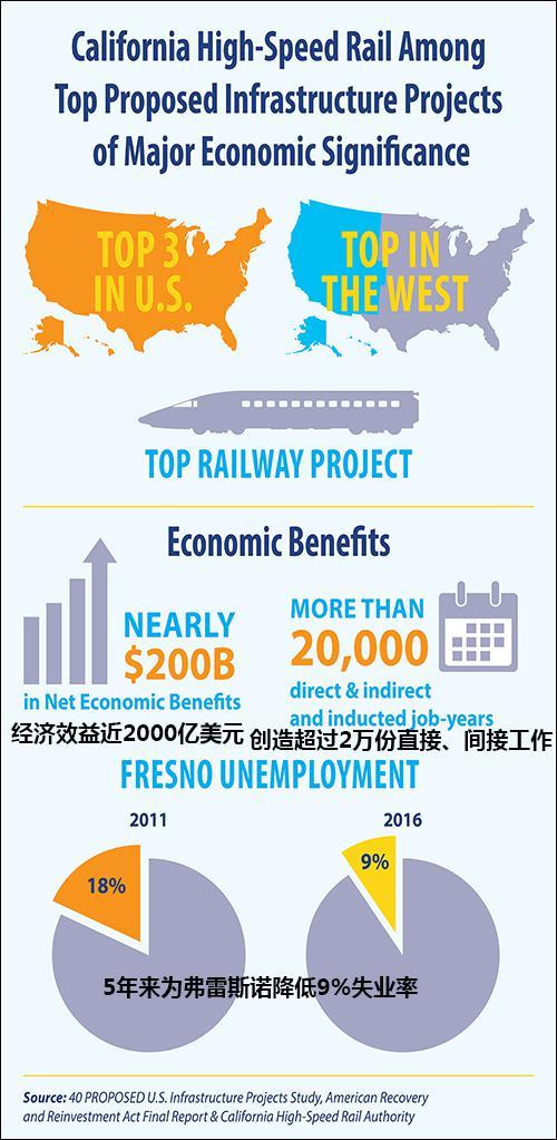 根据2017年的数据,加州高铁是美国第三大、西部第一大项目 图源:加州高铁局