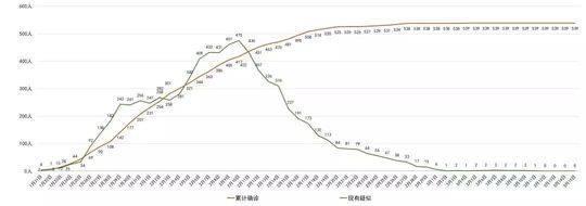 四川省新冠肺热每日新添确诊病例转折弯线图