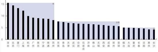 ▲样本城市新青年房价收入比对比情况。来源:贝壳研究院《2020新青年居住消费趋势报告》