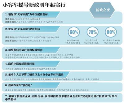 北京:明年60%新能源指标优先配置无车家庭