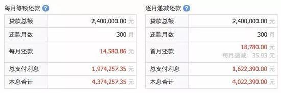 数据来源:融360房贷计算器