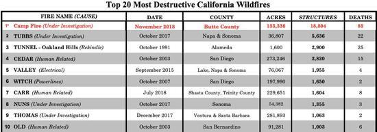 添州史上最主要的10首山火,坎普山火造成的物化亡人数比后4位添首来还众,来源:CAL Fire