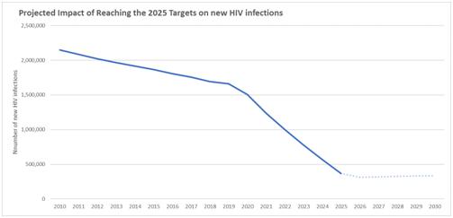 到2025年,新感染艾滋病毒的人数将降至37万以下。图自《2021-2026年全球艾滋病战略》