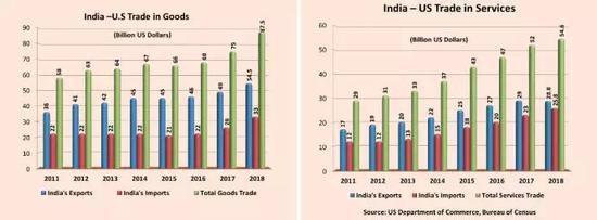 图片来源:截自印度驻华盛顿大使馆官网