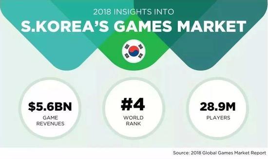 2018年韩国游玩市场 图丨newzoo