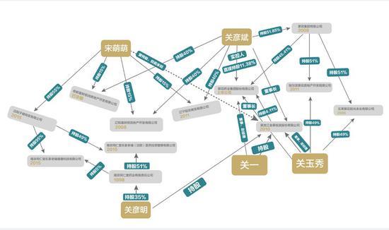 关氏家族最新股权关系    图片来源:记者 李少婷 滑昂 编辑 徐斐 刘茂