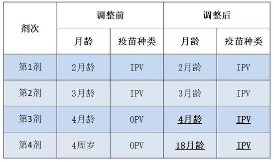 上海脊灰疫苗接种今起调整宝宝不用