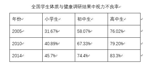数据来源:全国学生体质与健康调研结果