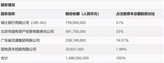 ▲瑞银证券股东持股情况 来源:瑞银官网