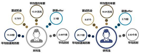 上海交大毕业生平均签约年薪