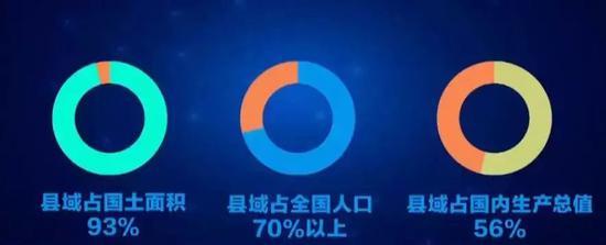 (图为中国县域发展情况)