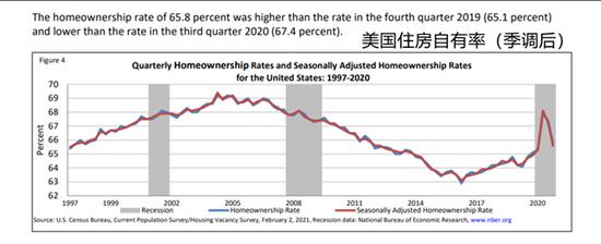 2020年第四季度的房屋自有率(季调后)为65.8%。