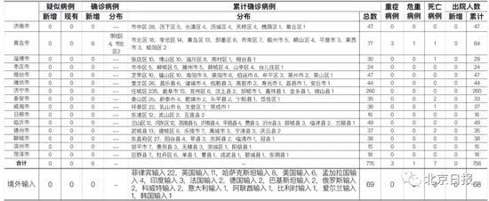 新增6例确诊详情公布 关于青岛疫情5条关键进展
