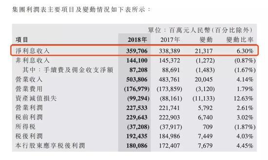 中行2018利润表
