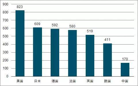 全球主要国家汽车千人保有量 来源:中国产业信息网